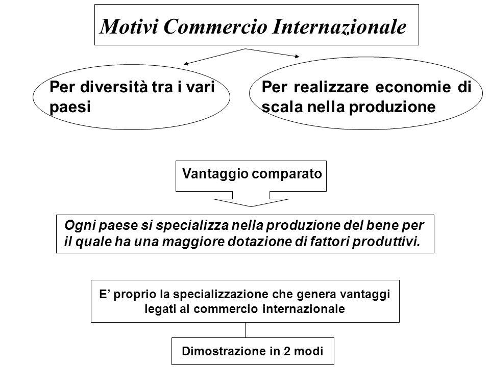 Motivi Commercio Internazionale Per diversità tra i vari paesi Per realizzare economie di scala nella produzione Vantaggio comparato Ogni paese si specializza nella produzione del bene per il quale ha una maggiore dotazione di fattori produttivi.