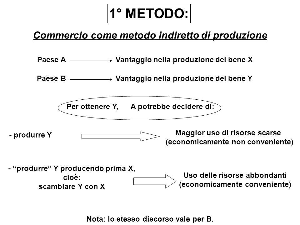 1° METODO: Commercio come metodo indiretto di produzione Paese A Paese B Vantaggio nella produzione del bene X Vantaggio nella produzione del bene Y P