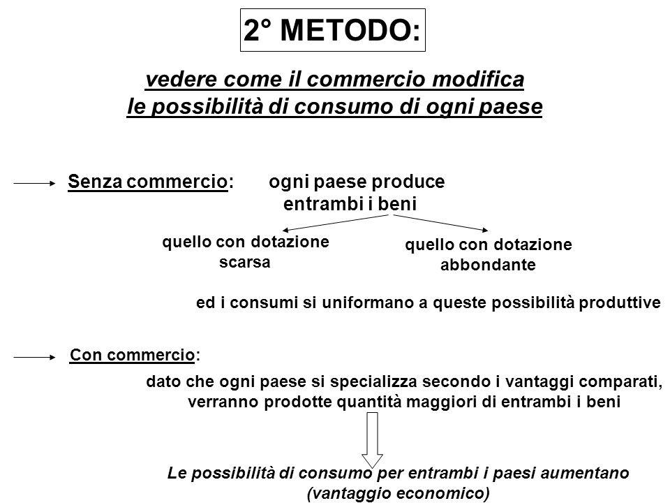 2° METODO: vedere come il commercio modifica le possibilità di consumo di ogni paese Senza commercio:ogni paese produce entrambi i beni quello con dot