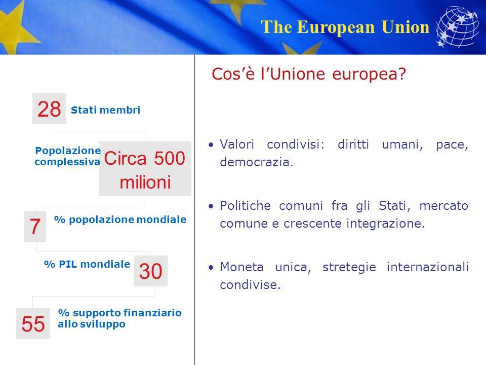The European Union Cos'è l'Unione europea. Valori condivisi: diritti umani, pace, democrazia.