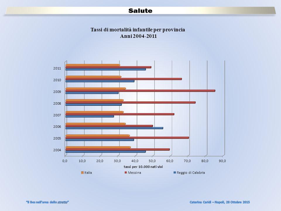 Tassi di mortalità infantile per provincia Anni 2004-2011