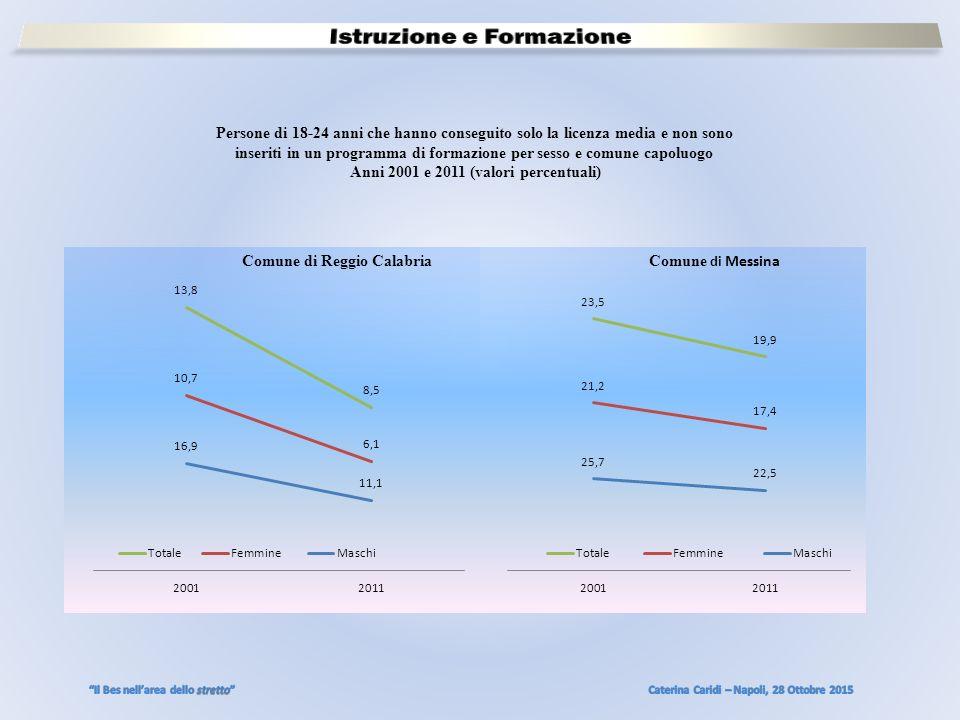 Persone di 18-24 anni che hanno conseguito solo la licenza media e non sono inseriti in un programma di formazione per sesso e comune capoluogo Anni 2001 e 2011 (valori percentuali) Comune di Reggio Calabria Comune di Messina