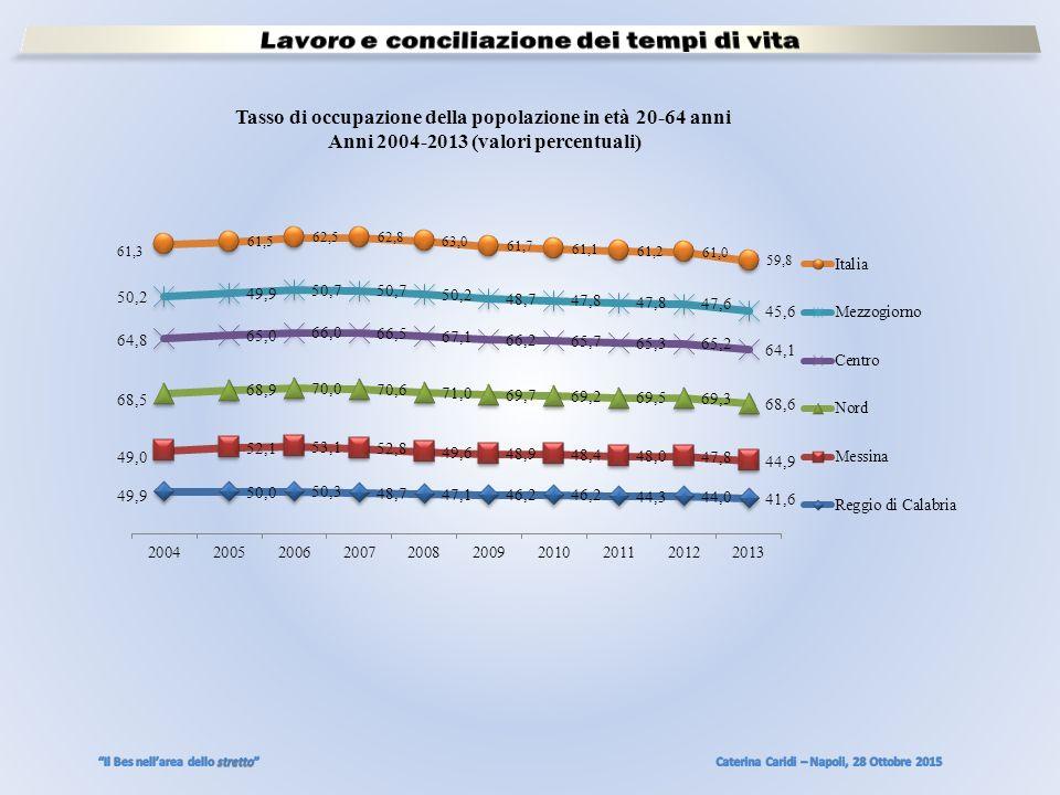 Tasso di occupazione della popolazione in età 20-64 anni Anni 2004-2013 (valori percentuali)