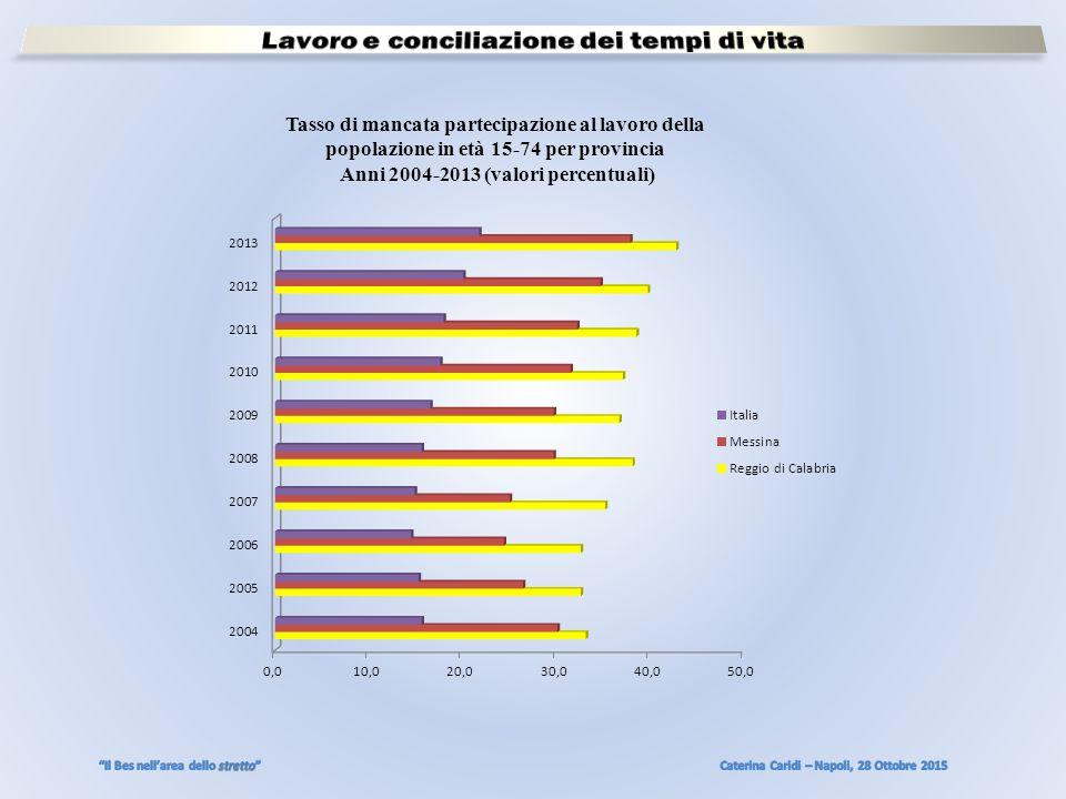 Tasso di mancata partecipazione al lavoro della popolazione in età 15-74 per provincia Anni 2004-2013 (valori percentuali)