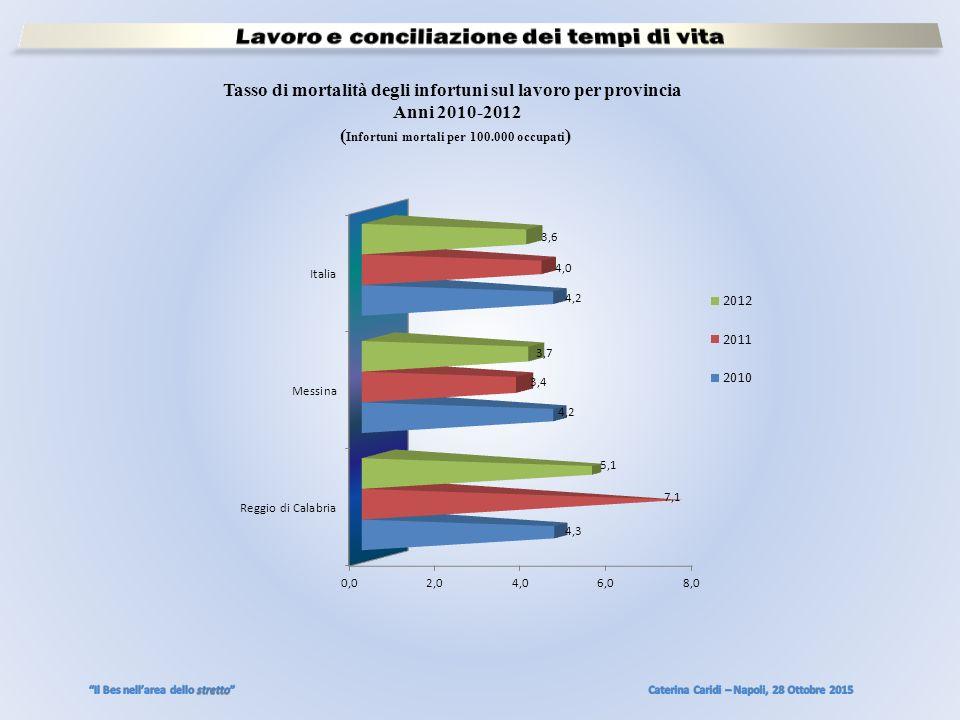 Tasso di mortalità degli infortuni sul lavoro per provincia Anni 2010-2012 ( Infortuni mortali per 100.000 occupati )