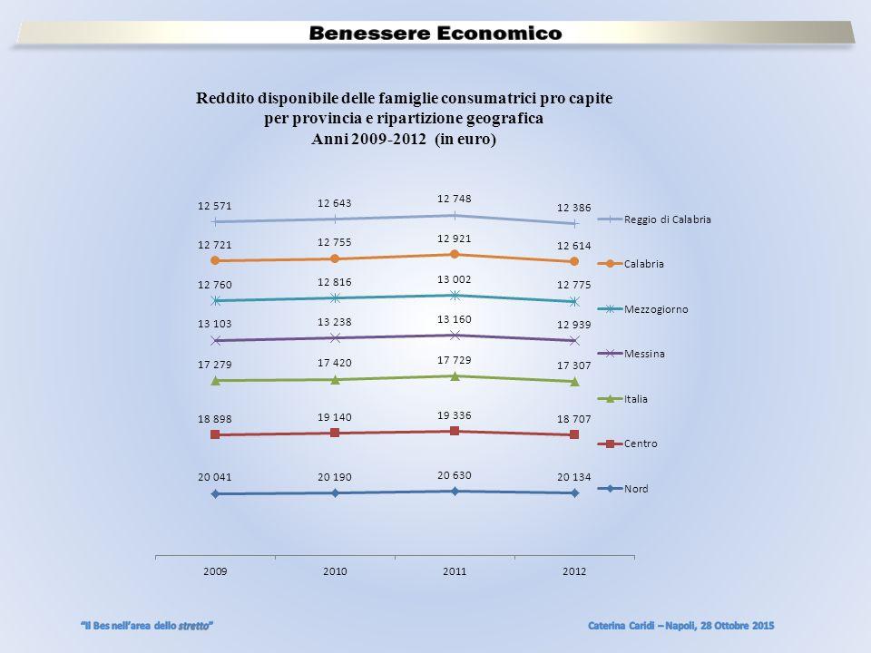 Reddito disponibile delle famiglie consumatrici pro capite per provincia e ripartizione geografica Anni 2009-2012 (in euro)