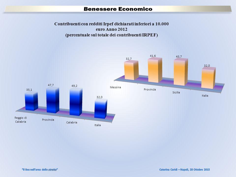 Contribuenti con redditi Irpef dichiarati inferiori a 10.000 euro Anno 2012 (percentuale sul totale dei contribuenti IRPEF)