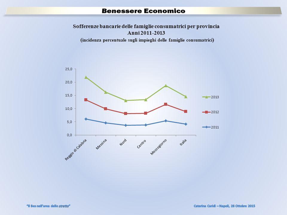 Sofferenze bancarie delle famiglie consumatrici per provincia Anni 2011-2013 ( incidenza percentuale sugli impieghi delle famiglie consumatrici )
