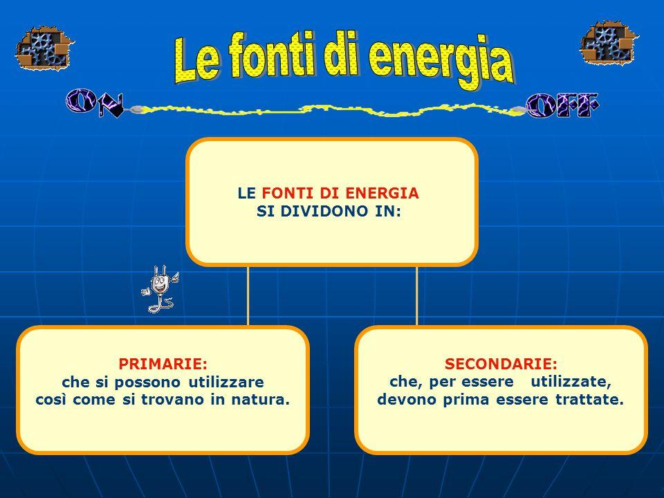 Sole Fonti di energia Bio masse Legna carbone MeccanicaNucleareChimicaTermica Forme di energia Energia elettrica AcquaVento Forza musco- lare Geo- ter