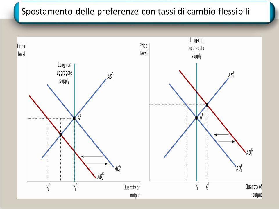 Spostamento delle preferenze con tassi di cambio flessibili