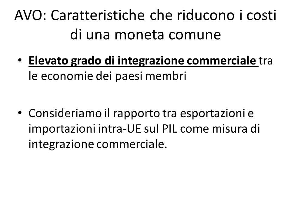 AVO: Caratteristiche che riducono i costi di una moneta comune Elevato grado di integrazione commerciale tra le economie dei paesi membri Consideriamo