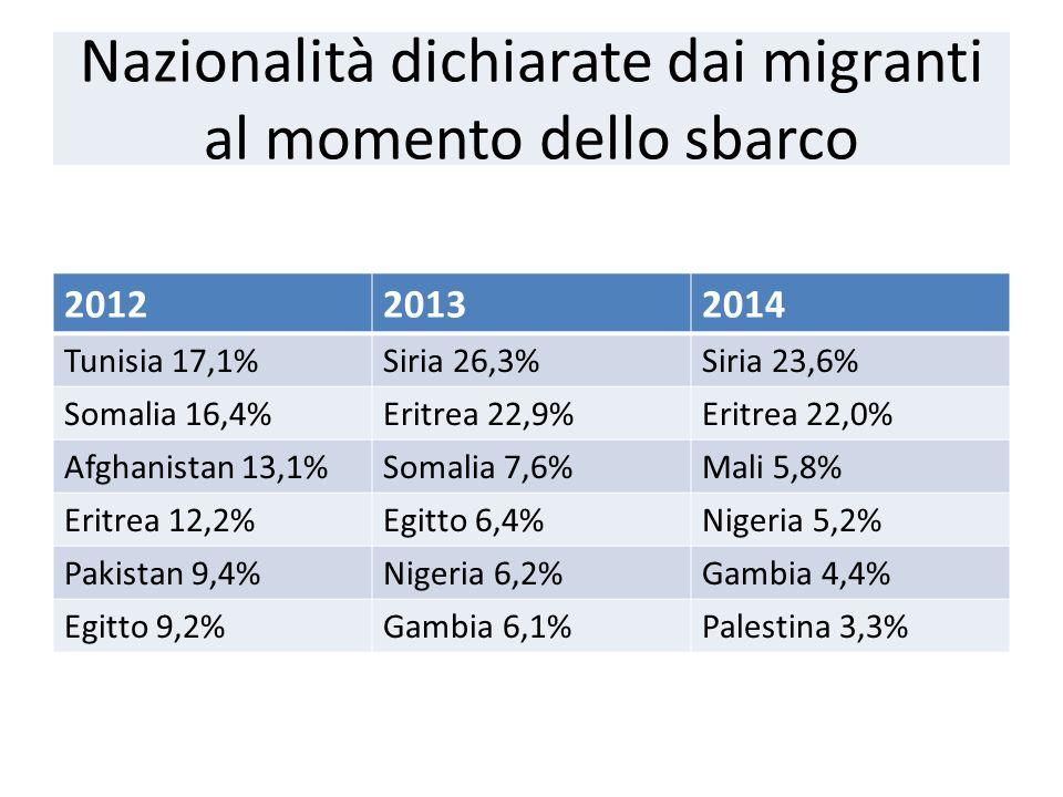 Nazionalità dichiarate dai migranti al momento dello sbarco 201220132014 Tunisia 17,1%Siria 26,3%Siria 23,6% Somalia 16,4%Eritrea 22,9%Eritrea 22,0% Afghanistan 13,1%Somalia 7,6%Mali 5,8% Eritrea 12,2%Egitto 6,4%Nigeria 5,2% Pakistan 9,4%Nigeria 6,2%Gambia 4,4% Egitto 9,2%Gambia 6,1%Palestina 3,3%