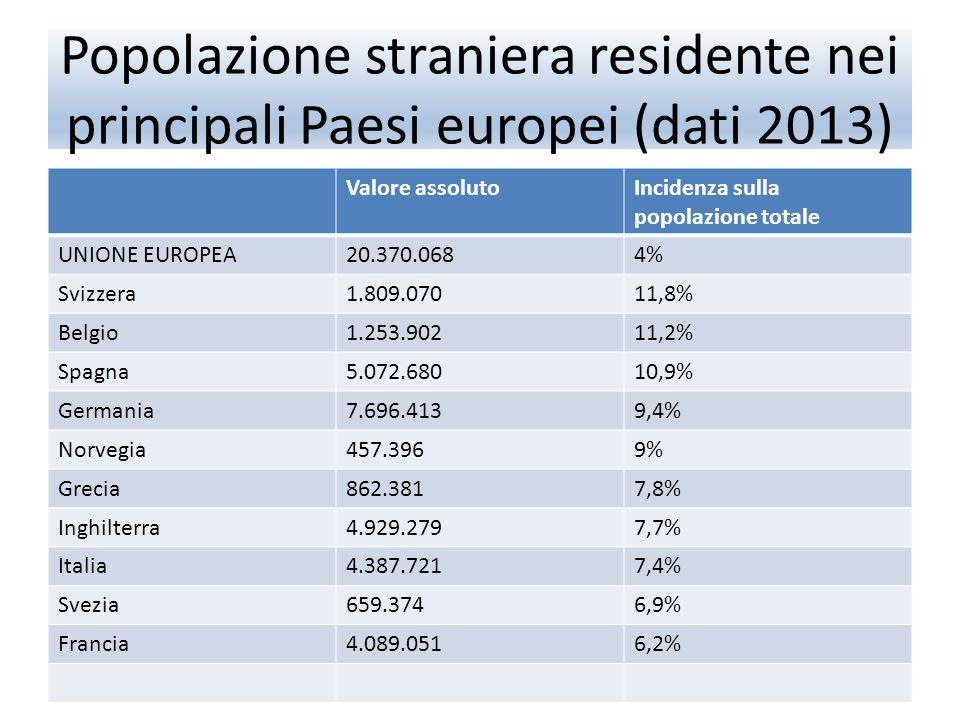 Popolazione straniera residente nei principali Paesi europei (dati 2013) Valore assolutoIncidenza sulla popolazione totale UNIONE EUROPEA20.370.0684% Svizzera1.809.07011,8% Belgio1.253.90211,2% Spagna5.072.68010,9% Germania7.696.4139,4% Norvegia457.3969% Grecia862.3817,8% Inghilterra4.929.2797,7% Italia4.387.7217,4% Svezia659.3746,9% Francia4.089.0516,2%