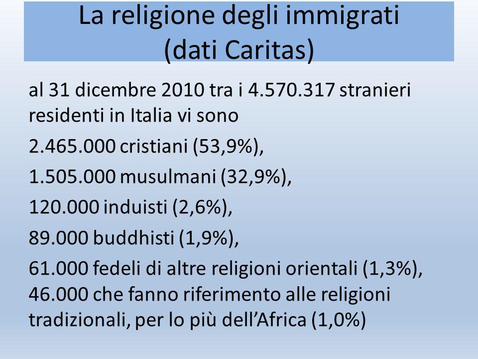 La religione degli immigrati (dati Caritas) al 31 dicembre 2010 tra i 4.570.317 stranieri residenti in Italia vi sono 2.465.000 cristiani (53,9%), 1.505.000 musulmani (32,9%), 120.000 induisti (2,6%), 89.000 buddhisti (1,9%), 61.000 fedeli di altre religioni orientali (1,3%), 46.000 che fanno riferimento alle religioni tradizionali, per lo più dell'Africa (1,0%)