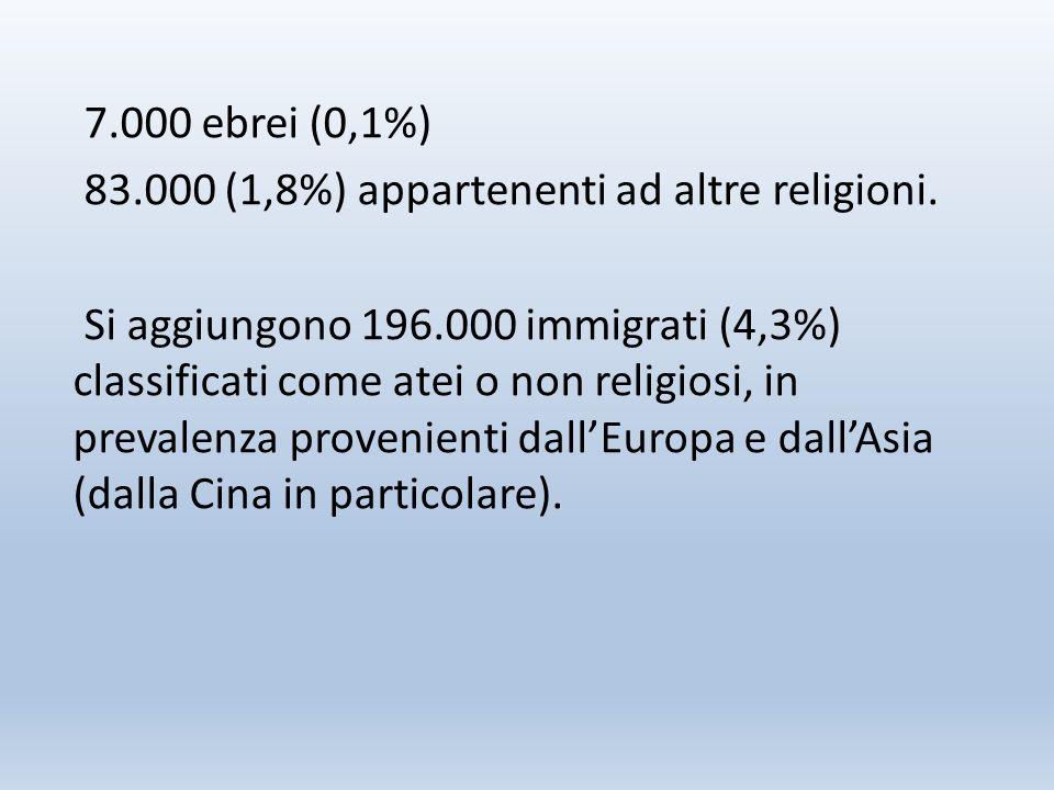 7.000 ebrei (0,1%) 83.000 (1,8%) appartenenti ad altre religioni.