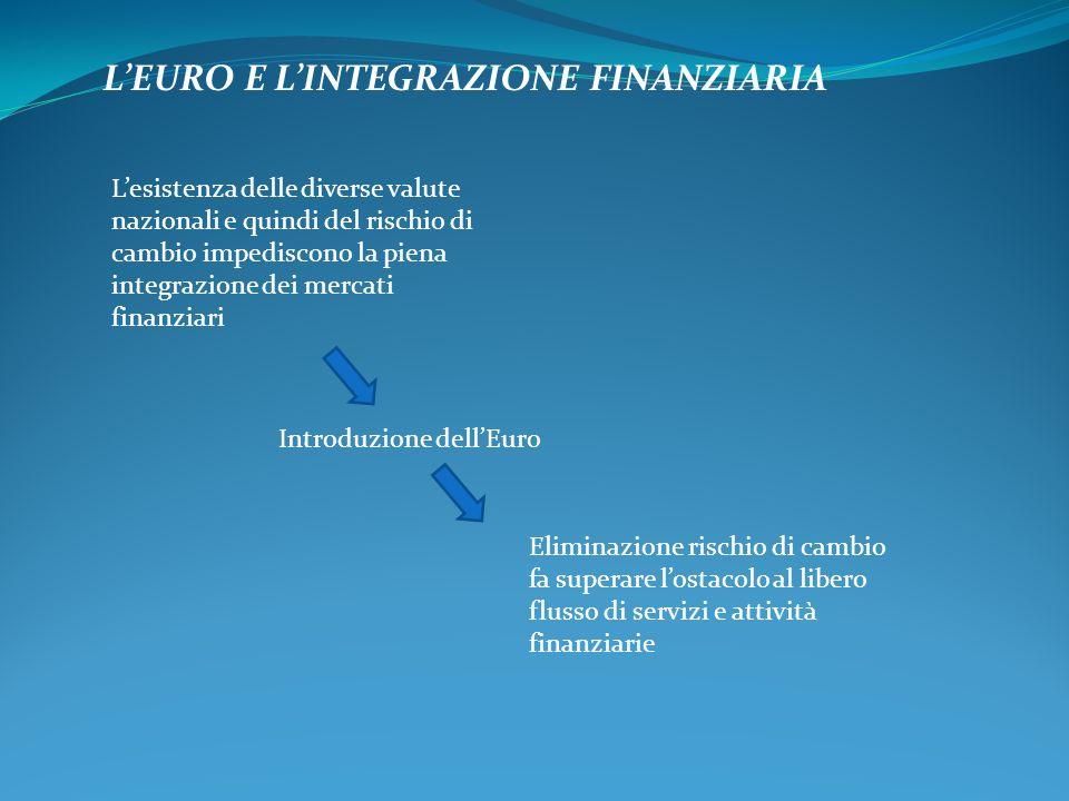 L'EURO E L'INTEGRAZIONE FINANZIARIA L'esistenza delle diverse valute nazionali e quindi del rischio di cambio impediscono la piena integrazione dei mercati finanziari Introduzione dell'Euro Eliminazione rischio di cambio fa superare l'ostacolo al libero flusso di servizi e attività finanziarie