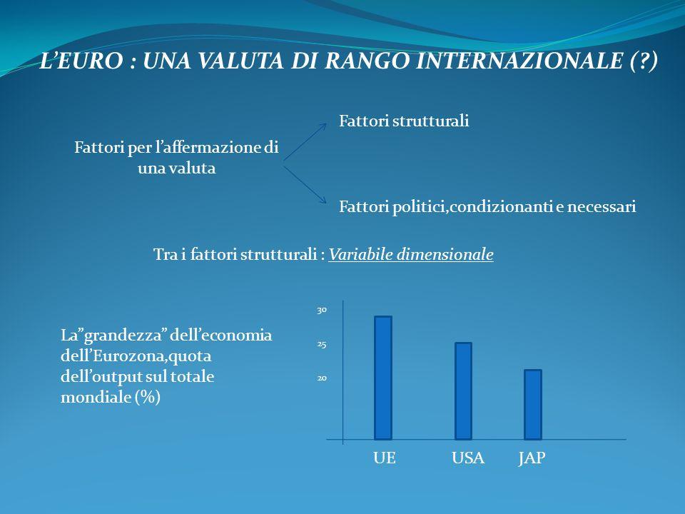 L'EURO : UNA VALUTA DI RANGO INTERNAZIONALE ( ) Fattori per l'affermazione di una valuta Fattori strutturali Fattori politici,condizionanti e necessari Tra i fattori strutturali : Variabile dimensionale La grandezza dell'economia dell'Eurozona,quota dell'output sul totale mondiale (%) UE USA JAP 30 25 20