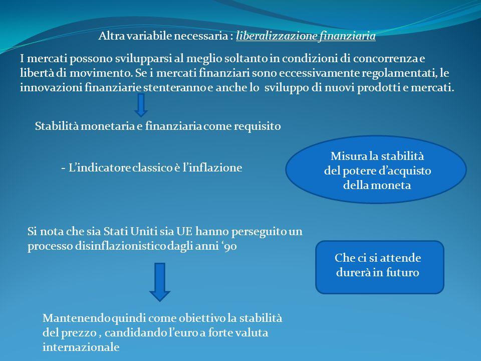 Altra variabile necessaria : liberalizzazione finanziaria I mercati possono svilupparsi al meglio soltanto in condizioni di concorrenza e libertà di movimento.