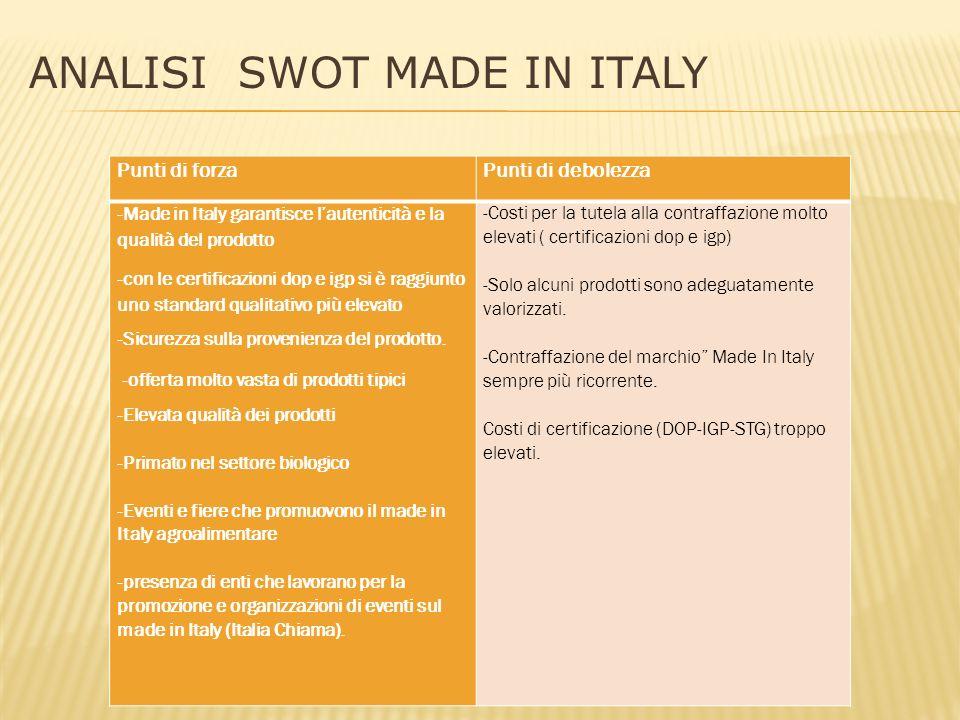 ANALISI SWOT MADE IN ITALY Punti di forzaPunti di debolezza -Made in Italy garantisce l'autenticità e la qualità del prodotto -con le certificazioni dop e igp si è raggiunto uno standard qualitativo più elevato -Sicurezza sulla provenienza del prodotto.