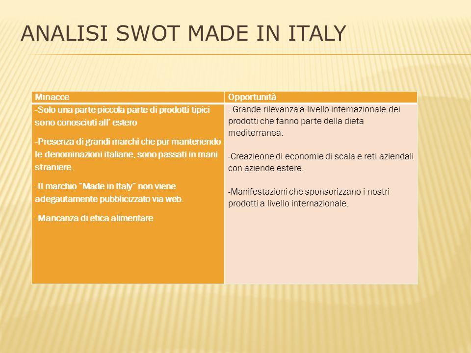 ANALISI SWOT MADE IN ITALY MinacceOpportunità -Solo una parte piccola parte di prodotti tipici sono conosciuti all' estero -Presenza di grandi marchi che pur mantenendo le denominazioni italiane, sono passati in mani straniere.