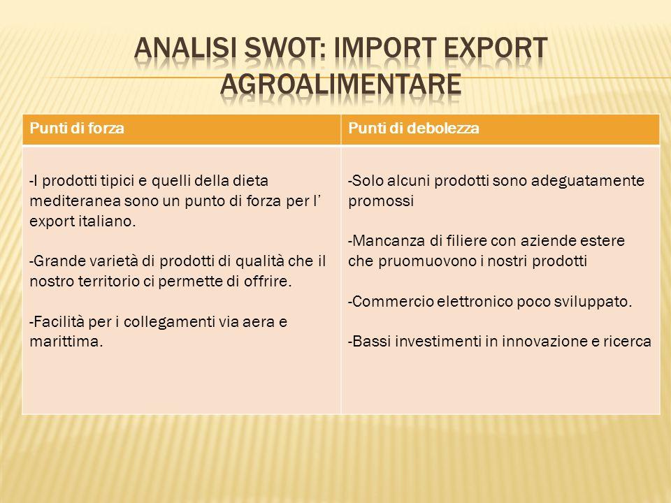 Punti di forzaPunti di debolezza -I prodotti tipici e quelli della dieta mediteranea sono un punto di forza per l' export italiano.