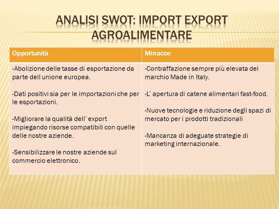 OpportunitàMinacce -Abolizione delle tasse di esportazione da parte dell unione europea.