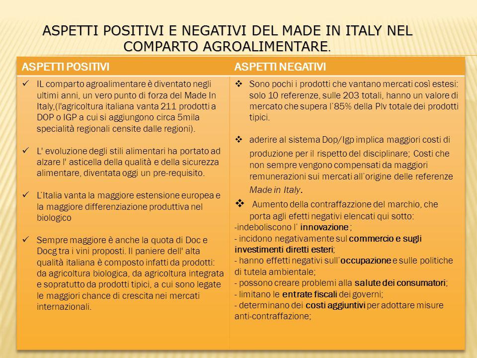 ASPETTI POSITIVI E NEGATIVI DEL MADE IN ITALY NEL COMPARTO AGROALIMENTARE.