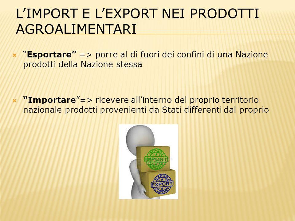  Esportare => porre al di fuori dei confini di una Nazione prodotti della Nazione stessa  Importare => ricevere all'interno del proprio territorio nazionale prodotti provenienti da Stati differenti dal proprio L'IMPORT E L'EXPORT NEI PRODOTTI AGROALIMENTARI