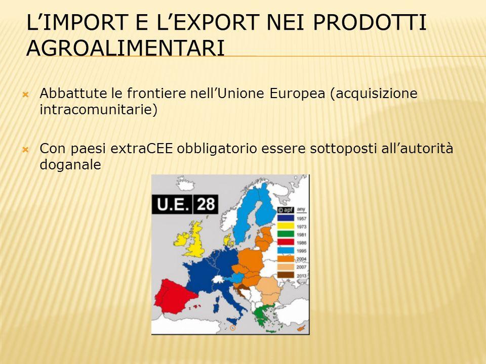  Abbattute le frontiere nell'Unione Europea (acquisizione intracomunitarie)  Con paesi extraCEE obbligatorio essere sottoposti all'autorità doganale L'IMPORT E L'EXPORT NEI PRODOTTI AGROALIMENTARI
