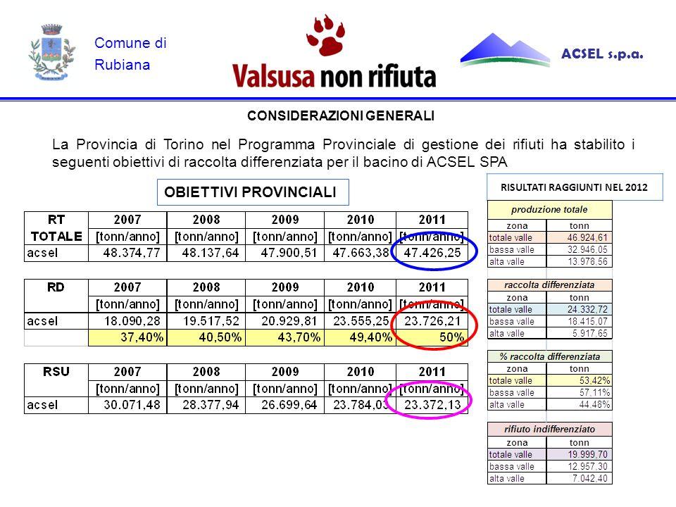 La Provincia di Torino nel Programma Provinciale di gestione dei rifiuti ha stabilito i seguenti obiettivi di raccolta differenziata per il bacino di ACSEL SPA CONSIDERAZIONI GENERALI OBIETTIVI PROVINCIALI ACSEL s.p.a.