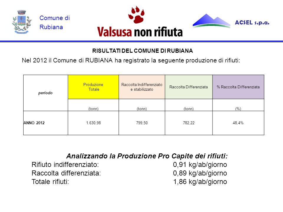 Nel 2012 il Comune di RUBIANA ha registrato la seguente produzione di rifiuti: RISULTATI DEL COMUNE DI RUBIANA Analizzando la Produzione Pro Capite dei rifiuti: Rifiuto indifferenziato: 0,91 kg/ab/giorno Raccolta differenziata: 0,89 kg/ab/giorno Totale rifiuti: 1,86 kg/ab/giorno ACSEL s.p.a.