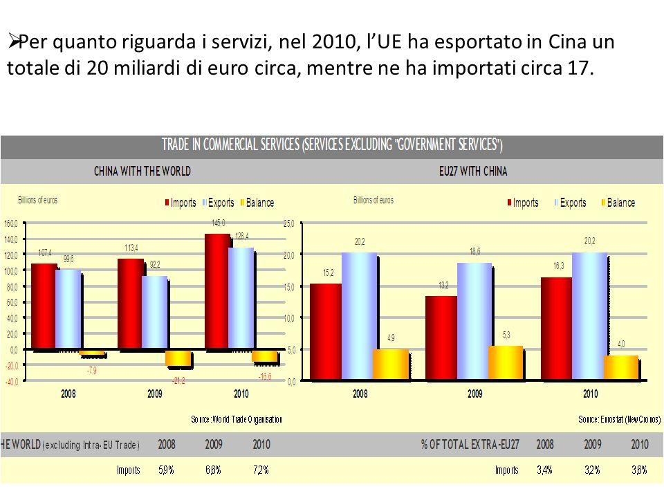  Per quanto riguarda i servizi, nel 2010, l'UE ha esportato in Cina un totale di 20 miliardi di euro circa, mentre ne ha importati circa 17.