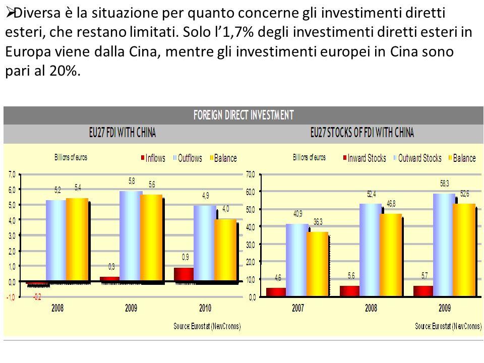  Diversa è la situazione per quanto concerne gli investimenti diretti esteri, che restano limitati.