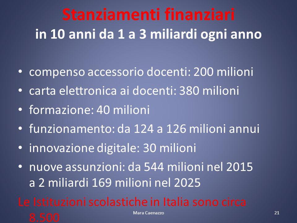 Stanziamenti finanziari in 10 anni da 1 a 3 miliardi ogni anno compenso accessorio docenti: 200 milioni carta elettronica ai docenti: 380 milioni formazione: 40 milioni funzionamento: da 124 a 126 milioni annui innovazione digitale: 30 milioni nuove assunzioni: da 544 milioni nel 2015 a 2 miliardi 169 milioni nel 2025 Le Istituzioni scolastiche in Italia sono circa 8.500 21Mara Caenazzo
