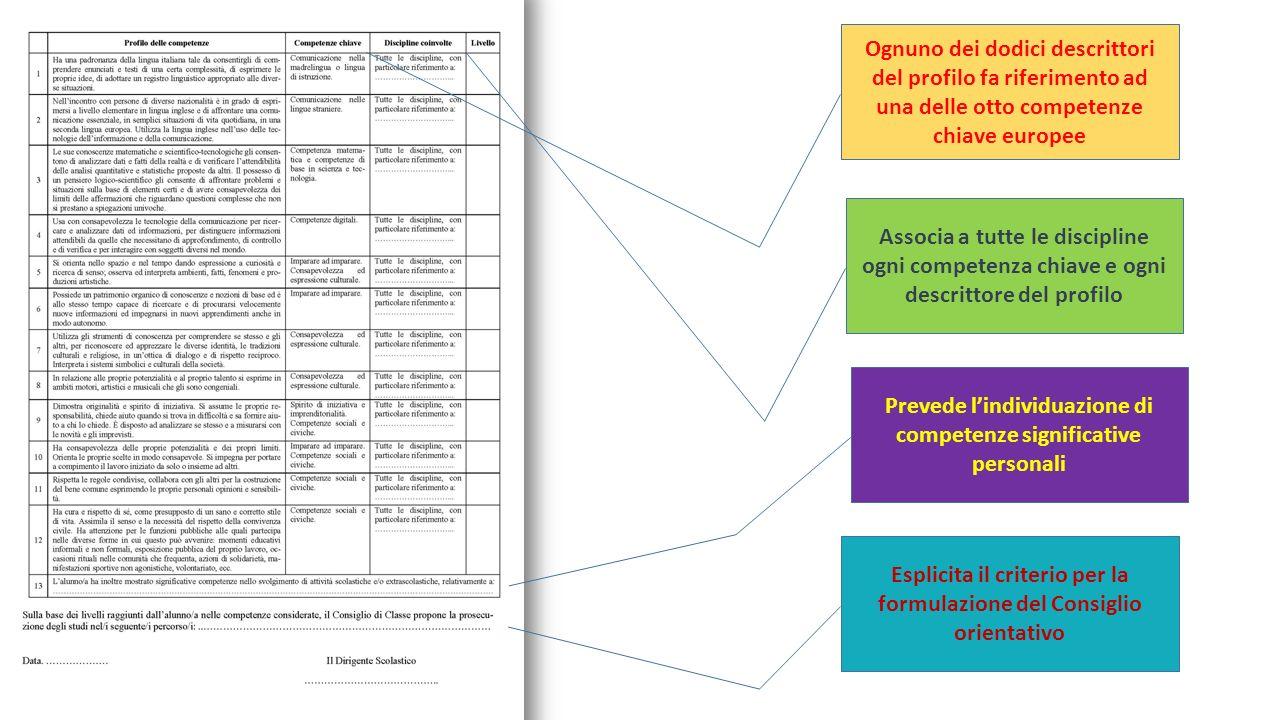 Ognuno dei dodici descrittori del profilo fa riferimento ad una delle otto competenze chiave europee Associa a tutte le discipline ogni competenza chiave e ogni descrittore del profilo Prevede l'individuazione di competenze significative personali Esplicita il criterio per la formulazione del Consiglio orientativo