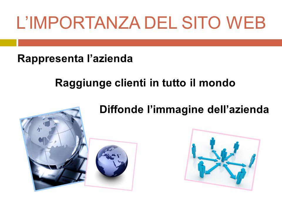 L'IMPORTANZA DEL SITO WEB Raggiunge clienti in tutto il mondo Rappresenta l'azienda Diffonde l'immagine dell'azienda