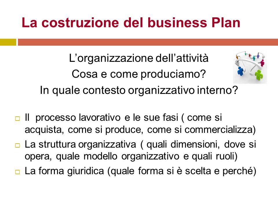 La costruzione del business Plan L'organizzazione dell'attività Cosa e come produciamo.