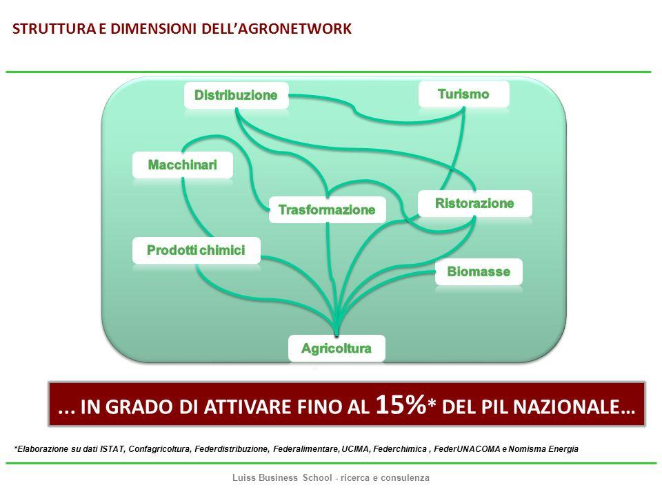 STRUTTURA E DIMENSIONI DELL'AGRONETWORK Luiss Business School - ricerca e consulenza...