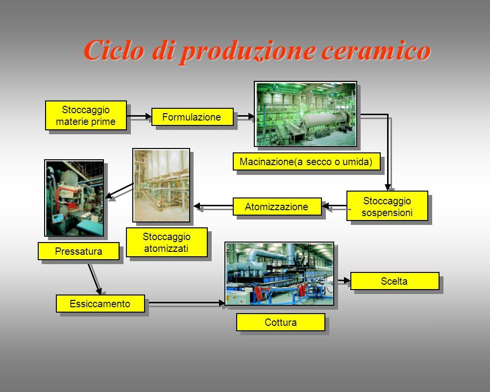 RAURSNP ENERGIA ACQUA MAT.PRIME RUMORE Rifiuti da depurazione (fanghi) Acque di scarico Rifiuti da produzione Prodotto finito Emissioni gassose Processo produttivo Depurazione