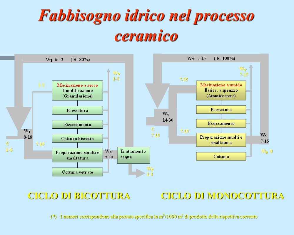 Fabbisogno idrico nel processo ceramico CICLO DI BICOTTURA CICLO DI MONOCOTTURA (*) I numeri corrispondono alla portata specifica in m 3 /1000 m 2 di prodotto della rispettiva corrente
