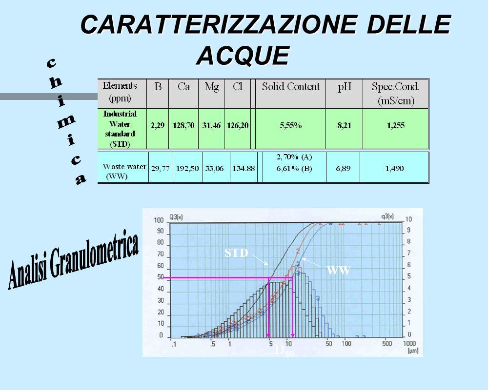 CARATTERIZZAZIONE DELLE ACQUE CARATTERIZZAZIONE DELLE ACQUE STD WW D 50