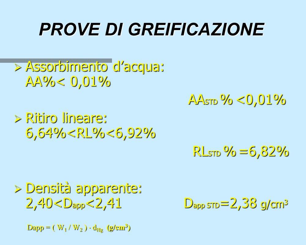  Assorbimento d'acqua: AA%< 0,01% AA STD % <0,01% AA STD % <0,01%  Ritiro lineare: 6,64%<RL%<6,92% RL STD % =6,82% RL STD % =6,82%  Densità apparente: 2,40<D app <2,41 D app STD =2,38 g/cm 3 PROVE DI GREIFICAZIONE Dapp = ( W 1 / W 2 )  d Hg (g/cm 3 ) Dapp = ( W 1 / W 2 )  d Hg (g/cm 3 )