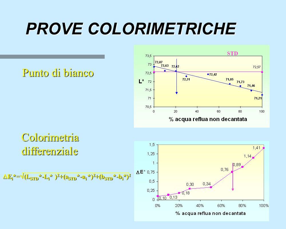 PROVE COLORIMETRICHE Punto di bianco STD Colorimetria differenziale  E i *=  (L STD *-L i * ) 2 +(a STD *-a i *) 2 +(b STD *-b i *) 2