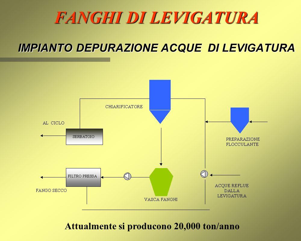 FANGHI DI LEVIGATURA IMPIANTO DEPURAZIONE ACQUE DI LEVIGATURA Attualmente si producono 20,000 ton/anno