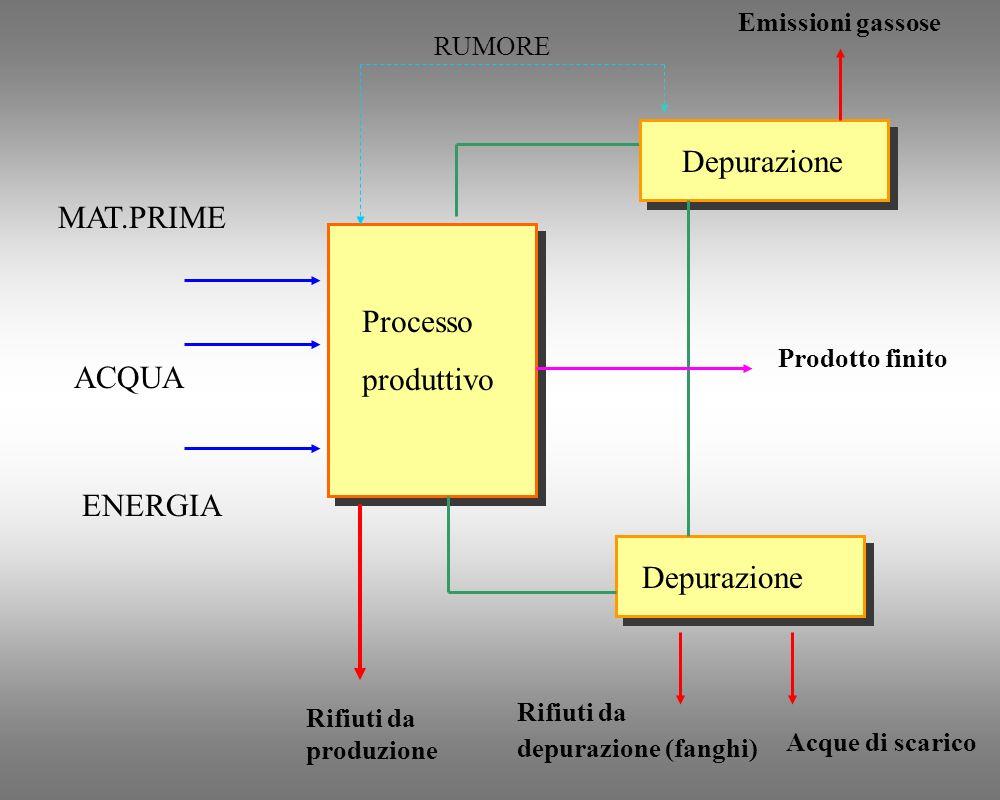 SCARTI DELL'INDUSTRIA CERAMICA RAURSNP
