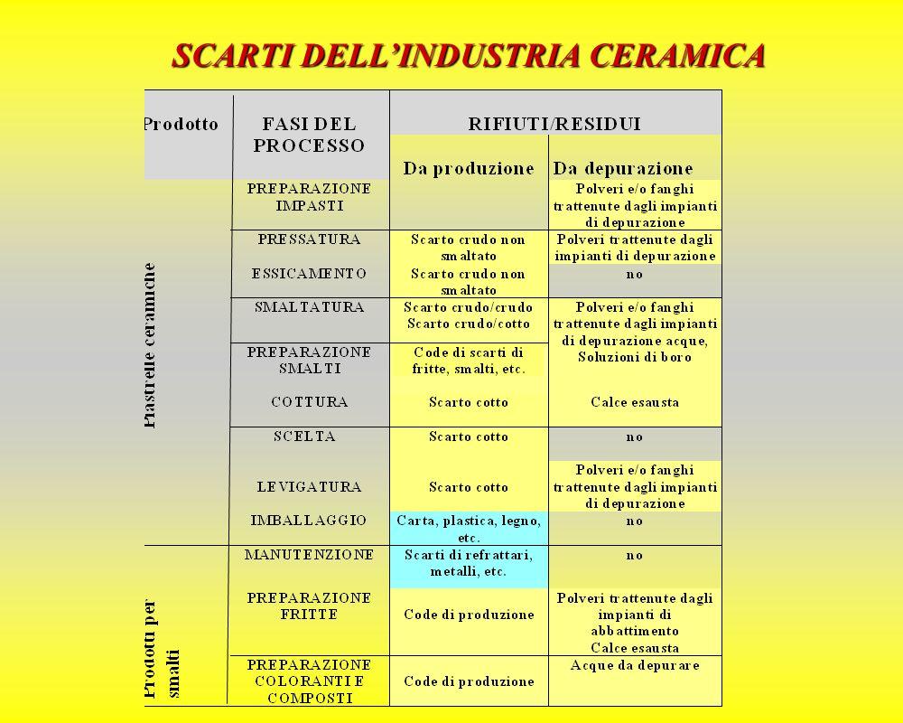 SCARTI DELL'INDUSTRIA CERAMICA RAURSNP TIPOLOGIE RESIDUI STATO FISICO QTA.