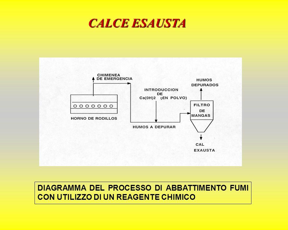 CALCE ESAUSTA Ca(OH) 2 + 2HCl = CaCl 2 + 2H 2 O Ca(OH) 2 + 2HF = CaF 2 + 2H 2 O Ca(OH) 2 + CO 2 = CaCO 3 + H 2 O