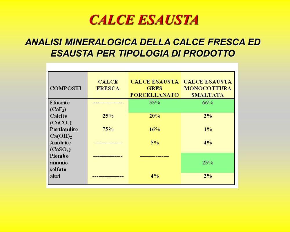 CALCE ESAUSTA ANALISI MINERALOGICA DELLA CALCE FRESCA ED ESAUSTA PER TIPOLOGIA DI PRODOTTO