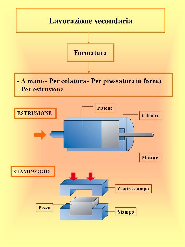 Lavorazione secondaria Formatura - - A mano - Per colatura - Per pressatura in forma - Per estrusione ESTRUSIONE Pistone Cilindro Matrice STAMPAGGIO C