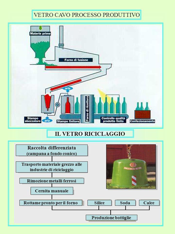 VETRO CAVO PROCESSO PRODUTTIVO IL VETRO RICICLAGGIO Raccolta differenziata (campana a fondo conico) Trasporto materiale grezzo alle industrie di ricic